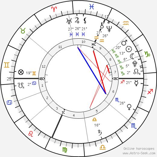 Jackson Grossman birth chart, biography, wikipedia 2019, 2020