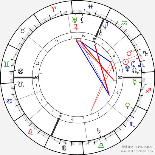 Jackson Grossman birth chart, Jackson Grossman astro natal horoscope, astrology