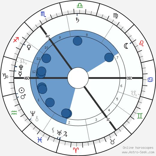 Phyllon Gorré James wikipedia, horoscope, astrology, instagram