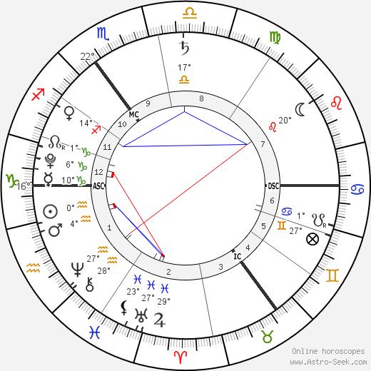 Phyllon Gorré James birth chart, biography, wikipedia 2019, 2020