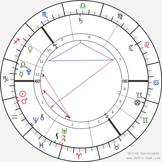 Phyllon Gorré James birth chart, Phyllon Gorré James astro natal horoscope, astrology
