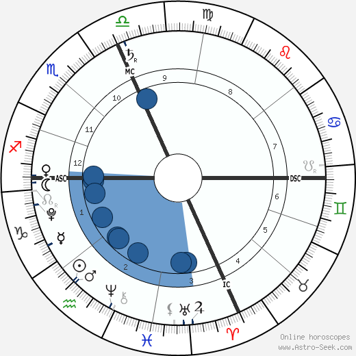 Zuzu Peterson wikipedia, horoscope, astrology, instagram