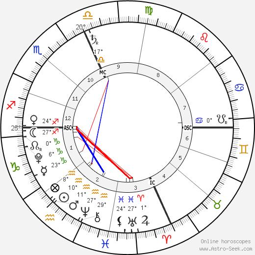 Zuzu Peterson birth chart, biography, wikipedia 2019, 2020