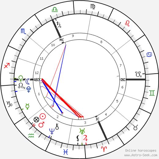 Zuzu Peterson birth chart, Zuzu Peterson astro natal horoscope, astrology