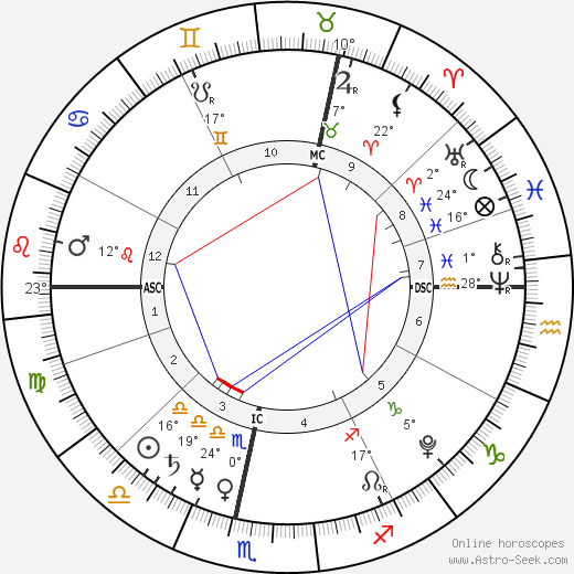 Baby Girl Beke birth chart, biography, wikipedia 2019, 2020