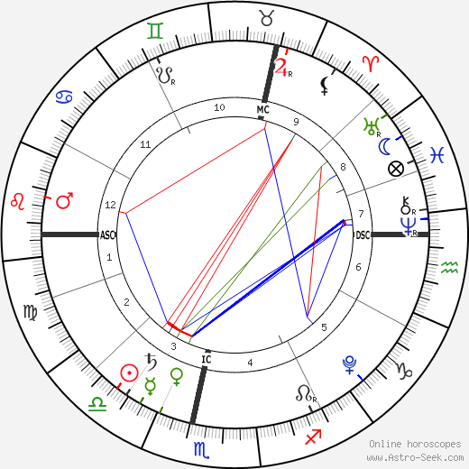 Baby Girl Beke birth chart, Baby Girl Beke astro natal horoscope, astrology