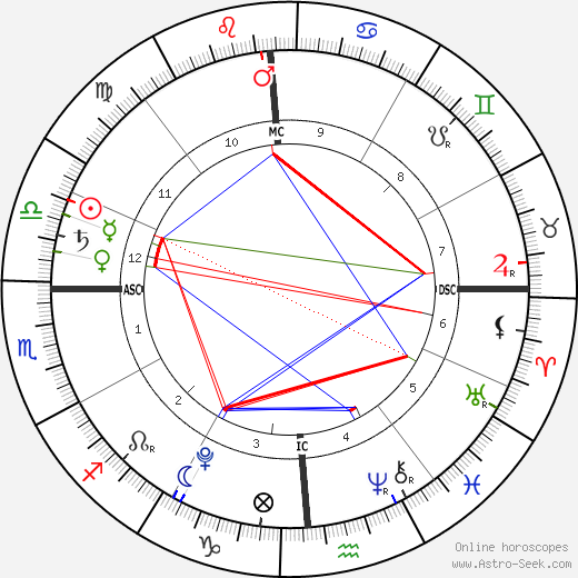 Boone Church birth chart, Boone Church astro natal horoscope, astrology