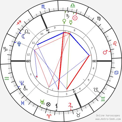 Brit Chokachi birth chart, Brit Chokachi astro natal horoscope, astrology