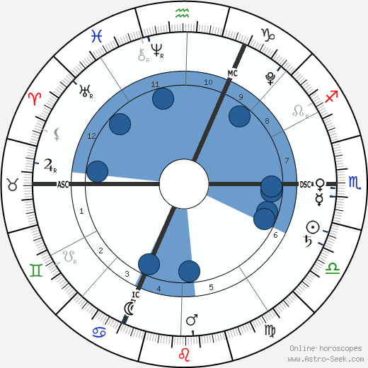 Giulia Sarkozy wikipedia, horoscope, astrology, instagram