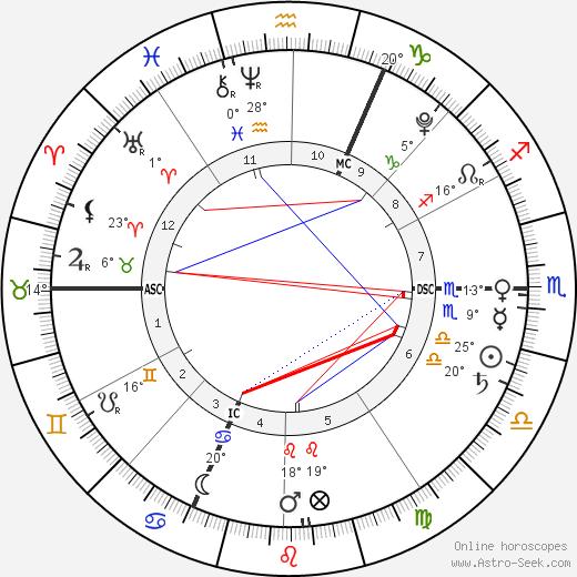 Giulia Sarkozy birth chart, biography, wikipedia 2019, 2020