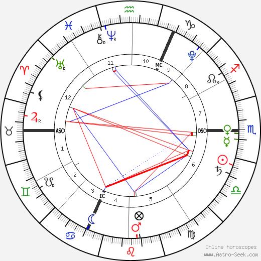 Giulia Sarkozy birth chart, Giulia Sarkozy astro natal horoscope, astrology