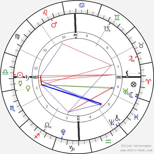 Hattie Margaret McDermott birth chart, Hattie Margaret McDermott astro natal horoscope, astrology