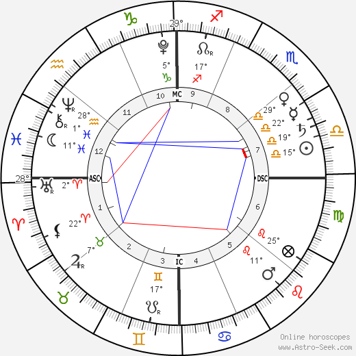 Marcelo Monteverde birth chart, biography, wikipedia 2019, 2020