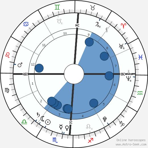 Solomon Brown wikipedia, horoscope, astrology, instagram