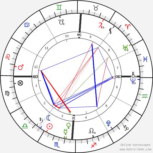 Solomon Brown день рождения гороскоп, Solomon Brown Натальная карта онлайн