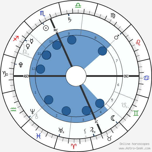 Jacob Anthony Saydeh wikipedia, horoscope, astrology, instagram
