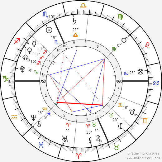 Jacob Anthony Saydeh birth chart, biography, wikipedia 2019, 2020