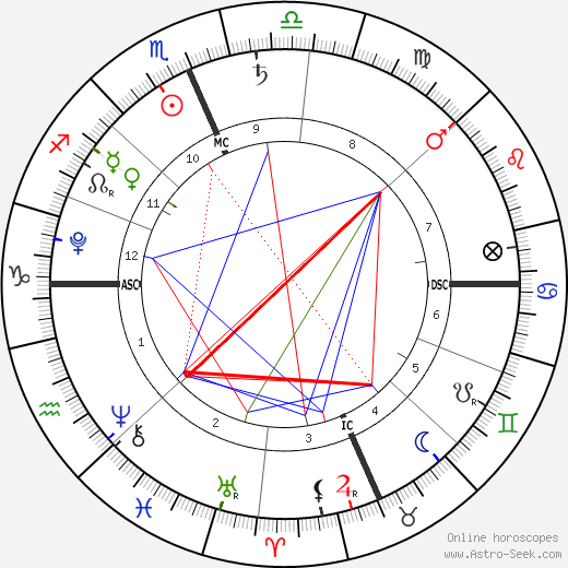 Jacob Anthony Saydeh birth chart, Jacob Anthony Saydeh astro natal horoscope, astrology