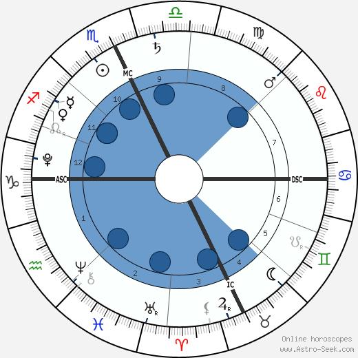 Vivienne Juriga wikipedia, horoscope, astrology, instagram