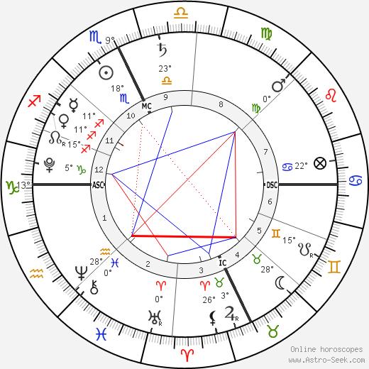Vivienne Juriga birth chart, biography, wikipedia 2019, 2020