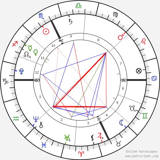 Vivienne Juriga birth chart, Vivienne Juriga astro natal horoscope, astrology