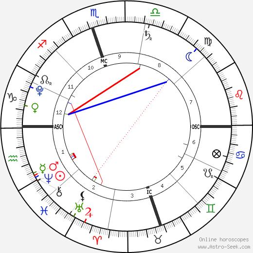 Koa Dumont день рождения гороскоп, Koa Dumont Натальная карта онлайн