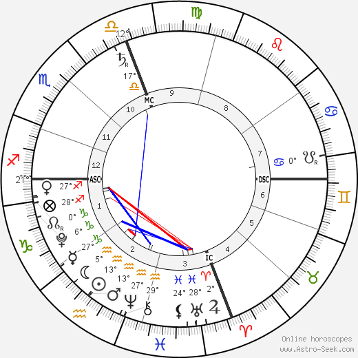 Noah Csincsak birth chart, biography, wikipedia 2019, 2020