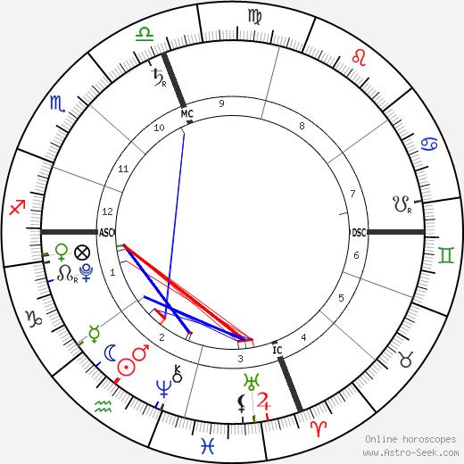 Noah Csincsak tema natale, oroscopo, Noah Csincsak oroscopi gratuiti, astrologia