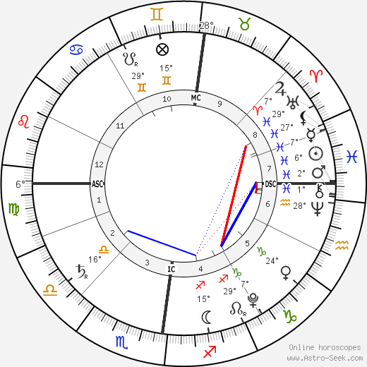 Paola Laurentien birth chart, biography, wikipedia 2019, 2020