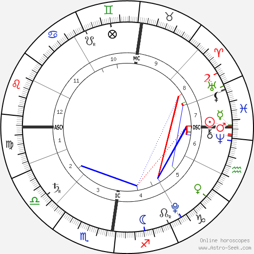 Paola Laurentien birth chart, Paola Laurentien astro natal horoscope, astrology