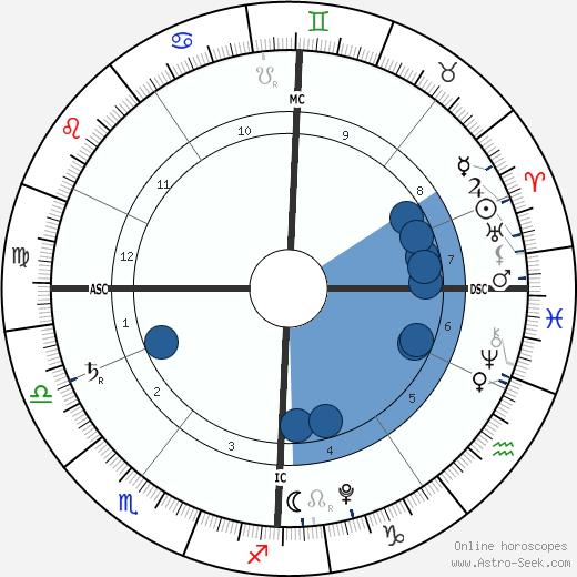 Hero Harper Quinn wikipedia, horoscope, astrology, instagram