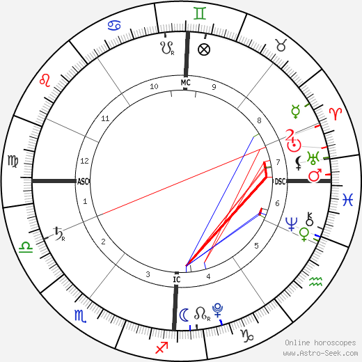 Hero Harper Quinn birth chart, Hero Harper Quinn astro natal horoscope, astrology