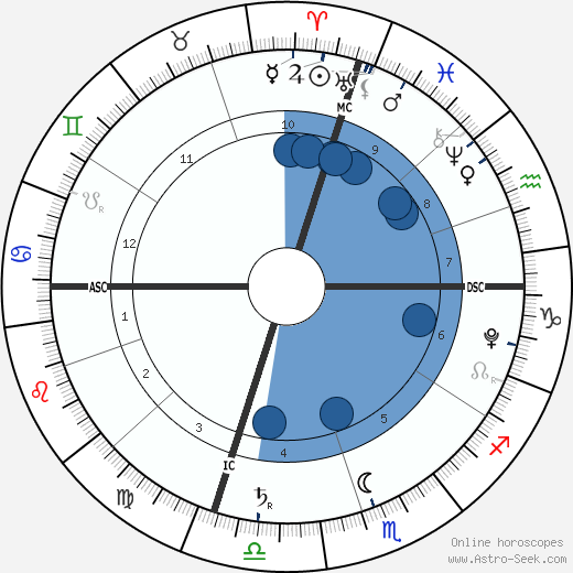 Mateo Colicchio wikipedia, horoscope, astrology, instagram