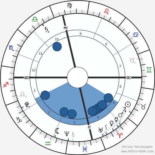 Mia Ziering wikipedia, horoscope, astrology, instagram