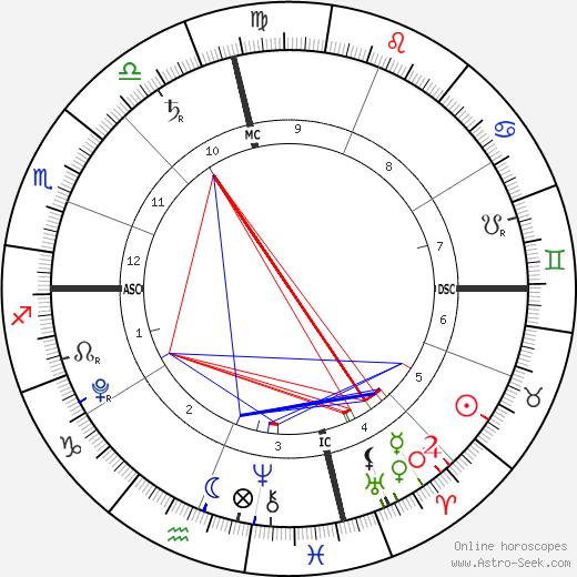 Mia Ziering день рождения гороскоп, Mia Ziering Натальная карта онлайн