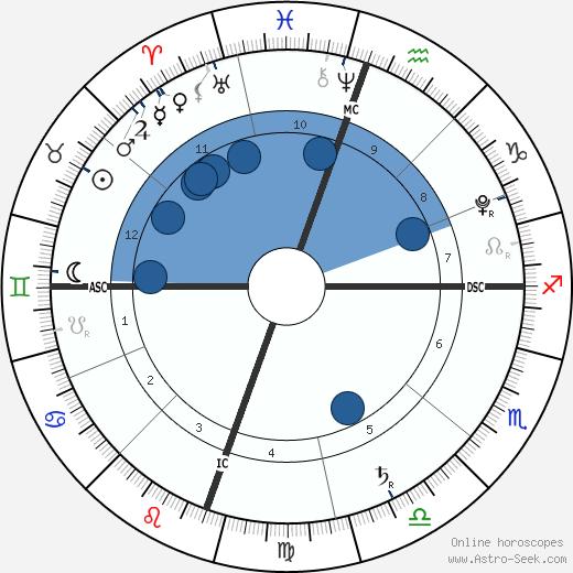 Bear Blu Jarecki wikipedia, horoscope, astrology, instagram