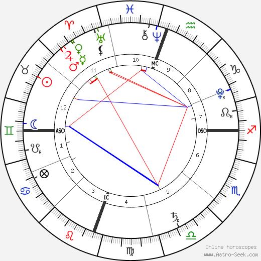 Bear Blu Jarecki birth chart, Bear Blu Jarecki astro natal horoscope, astrology
