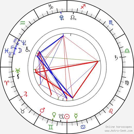 Lil Bub astro natal birth chart, Lil Bub horoscope, astrology
