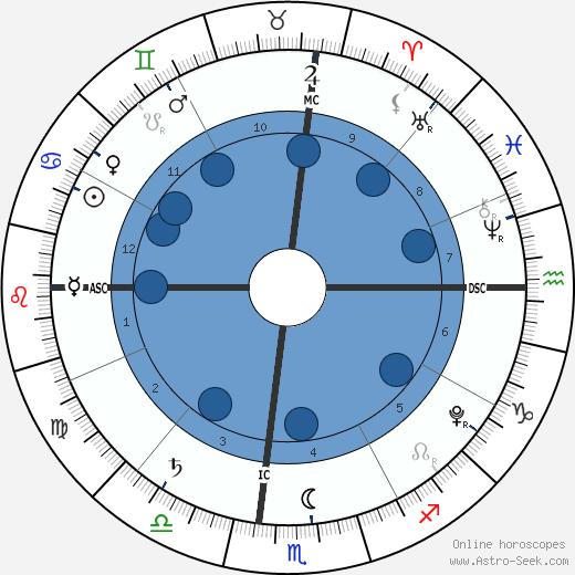 Harper Seven Beckham wikipedia, horoscope, astrology, instagram