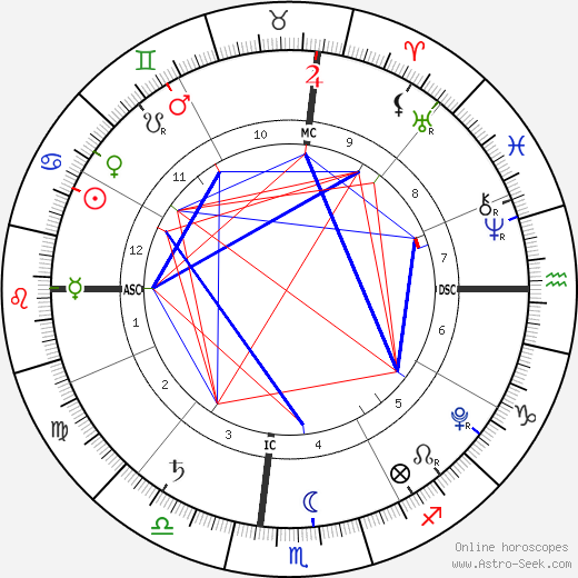 Harper Seven Beckham astro natal birth chart, Harper Seven Beckham horoscope, astrology