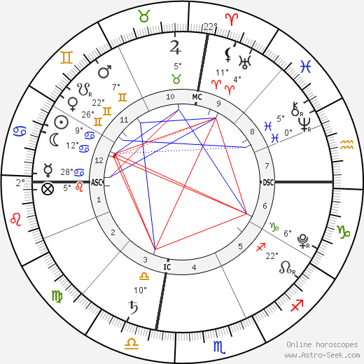 Kailani Philippe Knapp birth chart, biography, wikipedia 2019, 2020