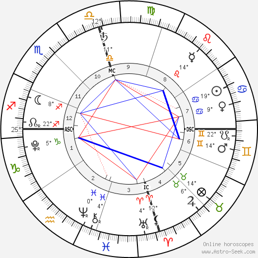 Kase Townes Murray birth chart, biography, wikipedia 2019, 2020