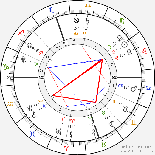 Delilah Stewart Del Toro birth chart, biography, wikipedia 2019, 2020