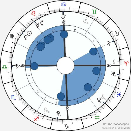 Phoebe True-Frost wikipedia, horoscope, astrology, instagram