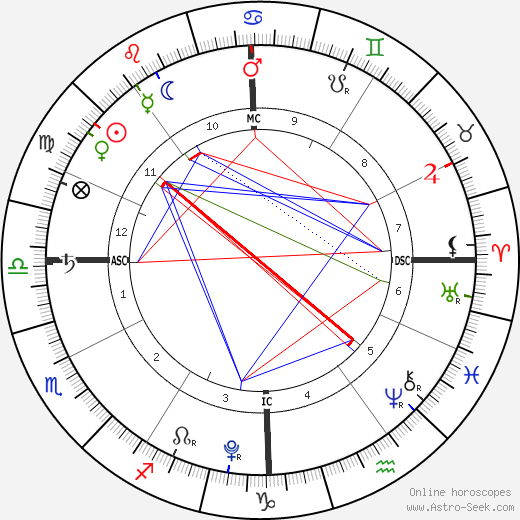 Phoebe True-Frost birth chart, Phoebe True-Frost astro natal horoscope, astrology