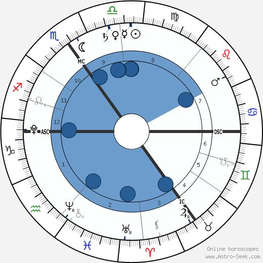 Archie Wilshere wikipedia, horoscope, astrology, instagram