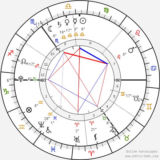 Archie Wilshere birth chart, biography, wikipedia 2019, 2020