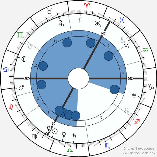 Ella Rose Midgley wikipedia, horoscope, astrology, instagram