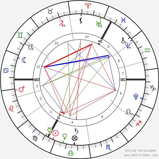 Ella Rose Midgley birth chart, Ella Rose Midgley astro natal horoscope, astrology