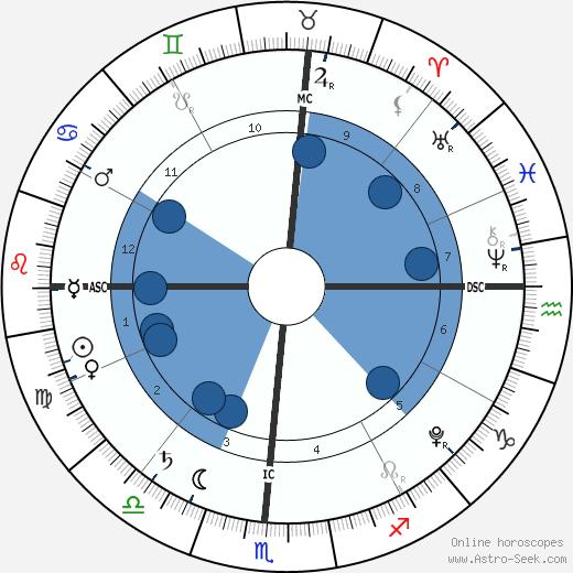 Madison Belafonte wikipedia, horoscope, astrology, instagram